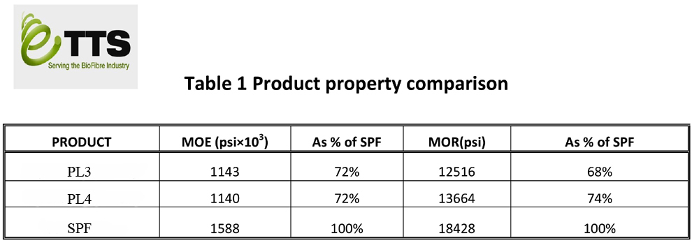 Product Property Comparison - Modulus of Elasticity (MoE) and Modulus of Rupture (MoR)
