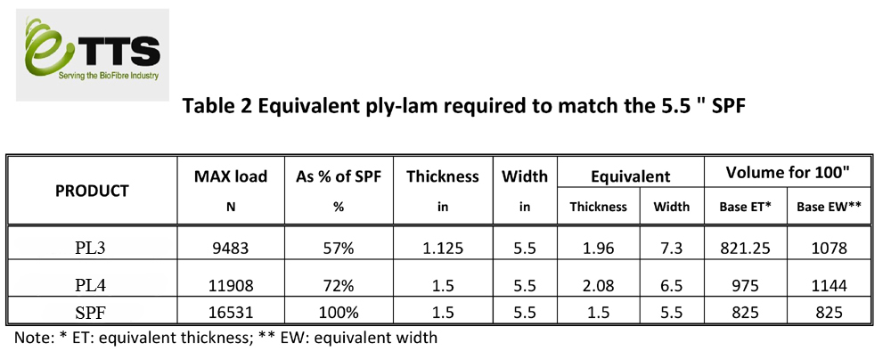 Equivalent Ply-Lam required to match 5.5