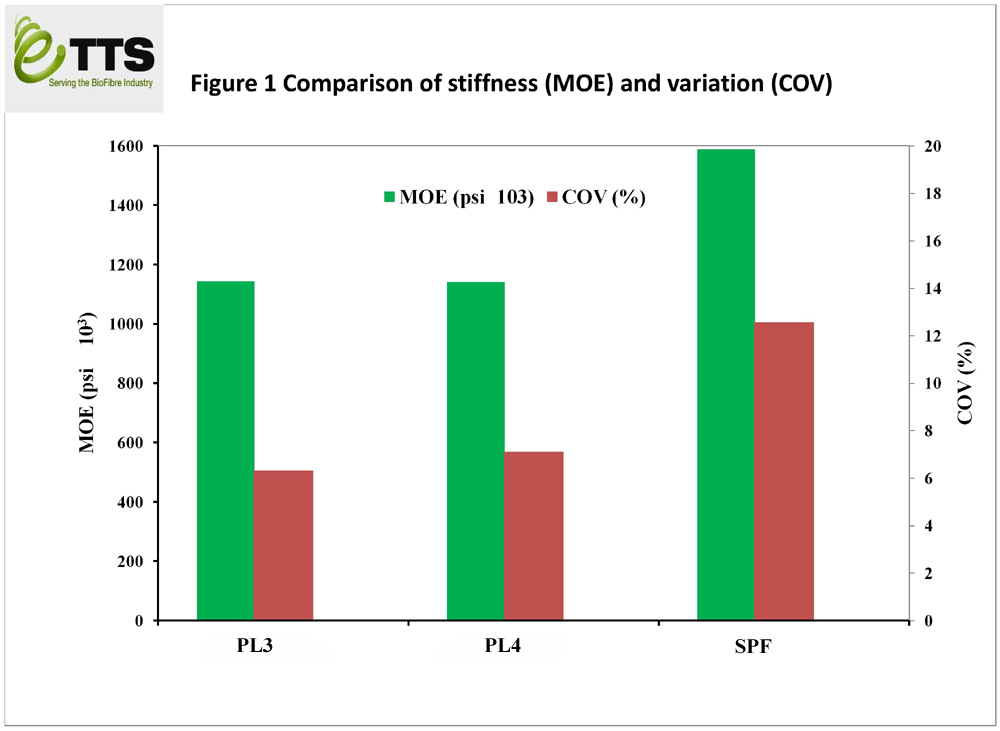 Comparison of stiffness (MoE) and variation (CoV)