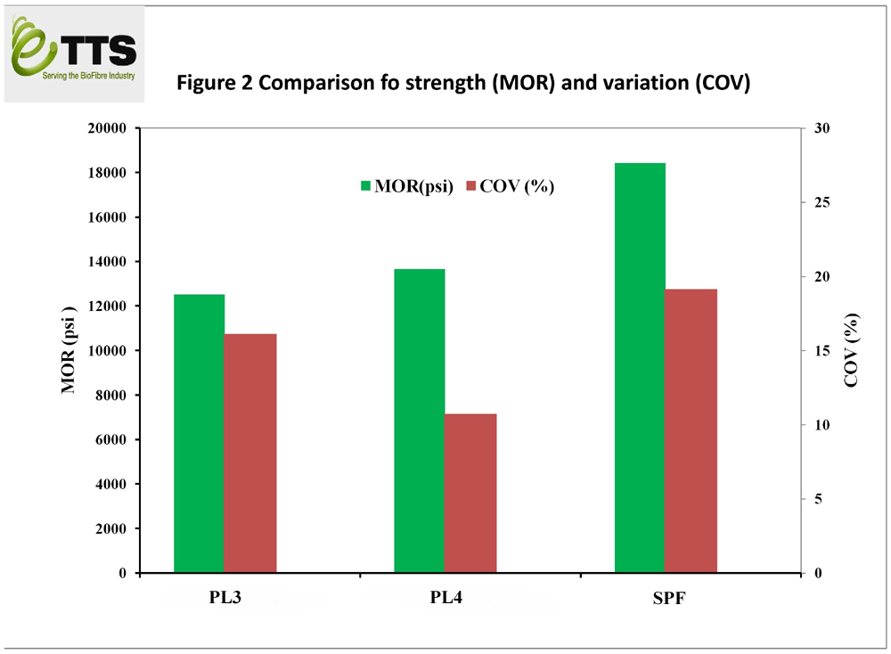 Comparison of strength (MoR) and variation (CoV)