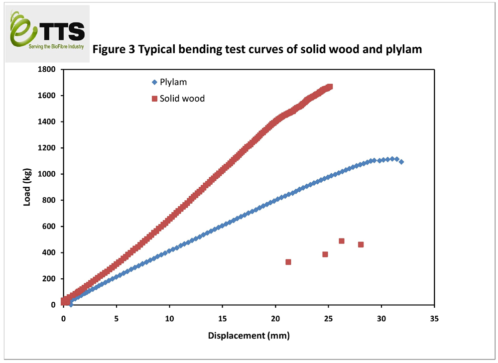Typical Bending Test Curves of Solid Wood and Ply-Lam